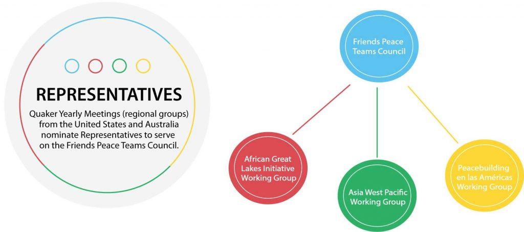 FPT Organizational Chart