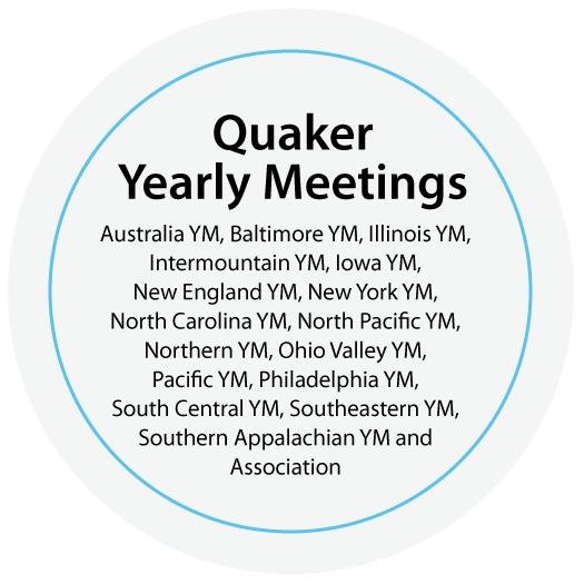 Quaker Yearly Meetings (Regional Groups)